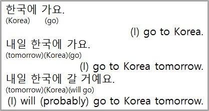 [Lección de coreano] El Futuro